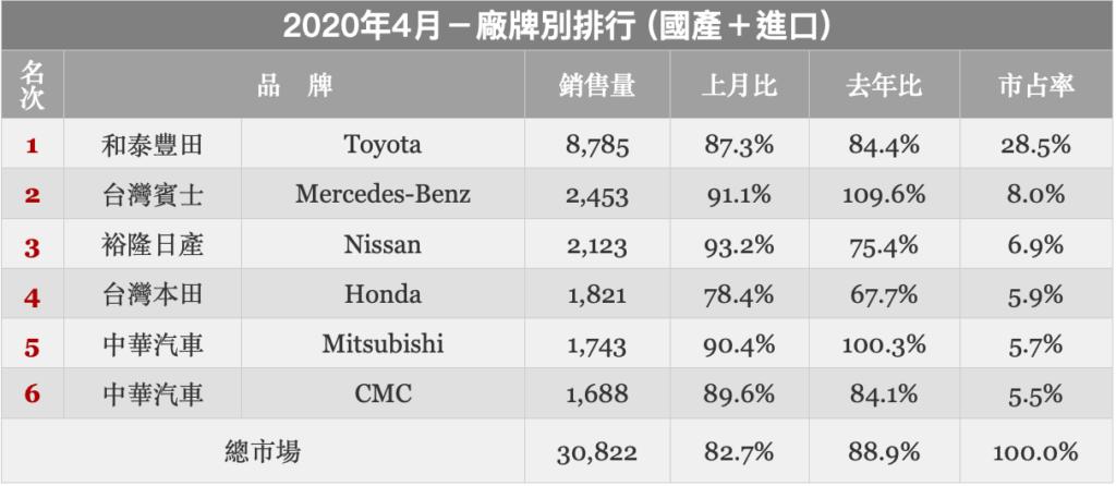 竹北汽車鍍膜推薦-汽車銷售統計圖